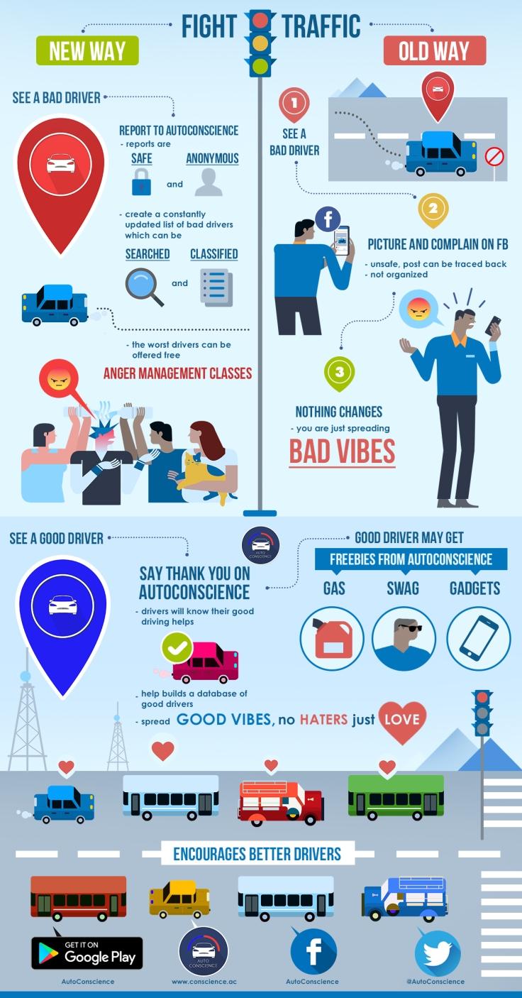 autoconscience infographics 2